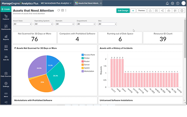 Monitor assets that may disrupt business operations