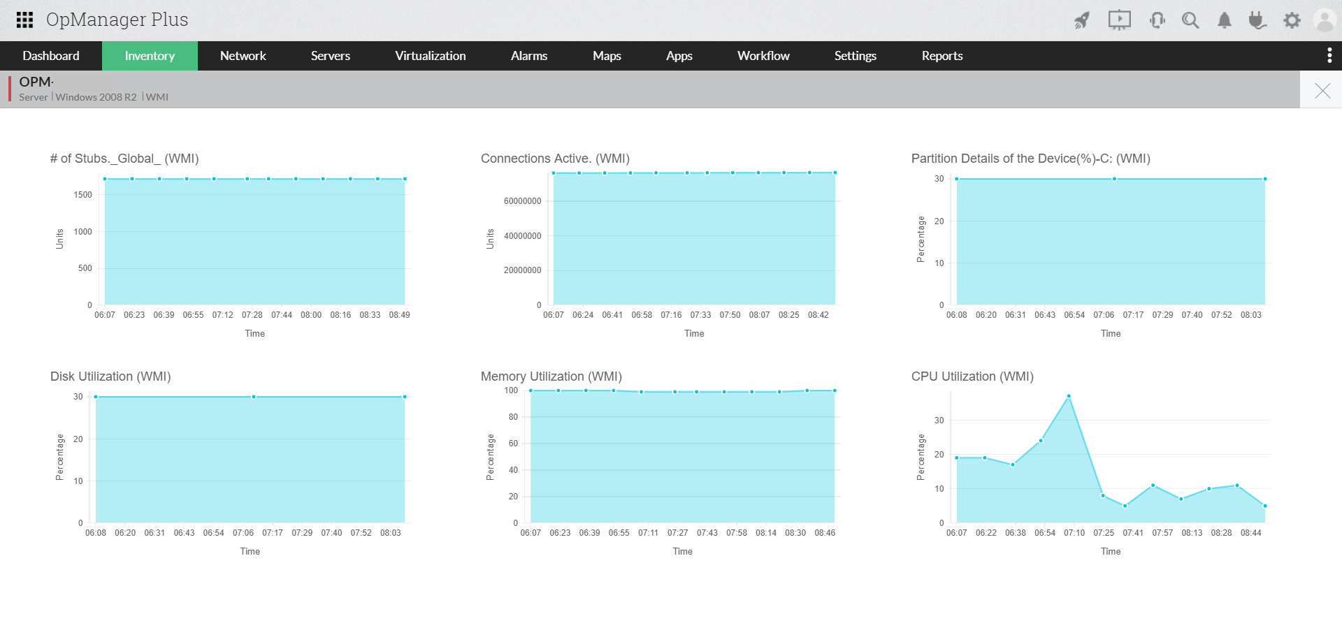 Unified Network Monitoring