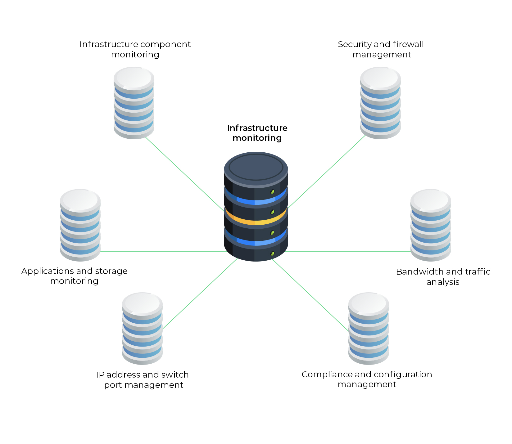 Unified Infrastructure Monitoring - ManageEngine OpManager Plus