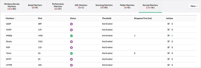 Service and process monitoring