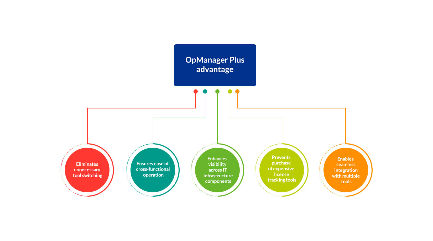 Unified Infrastructure Management - ManageEngine OpManager Plus
