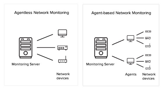 Agentless and Agent-Based Monitoring - ManageEngine OpManager