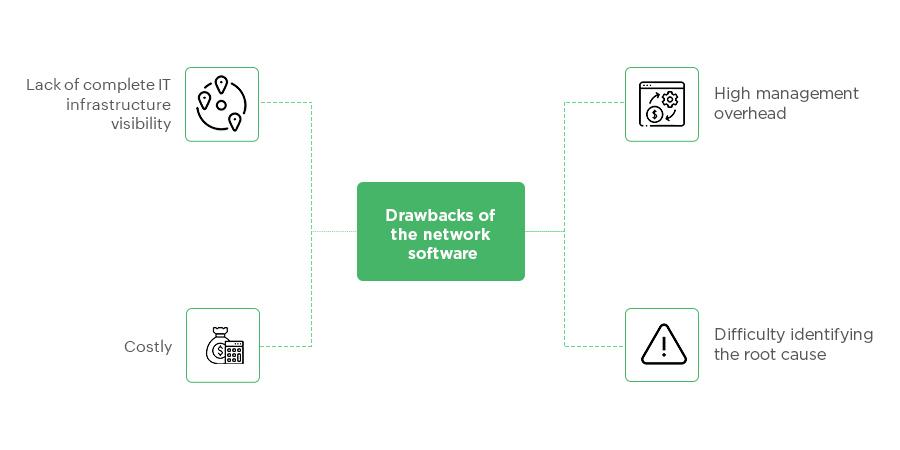 Drawbacks of Network Software