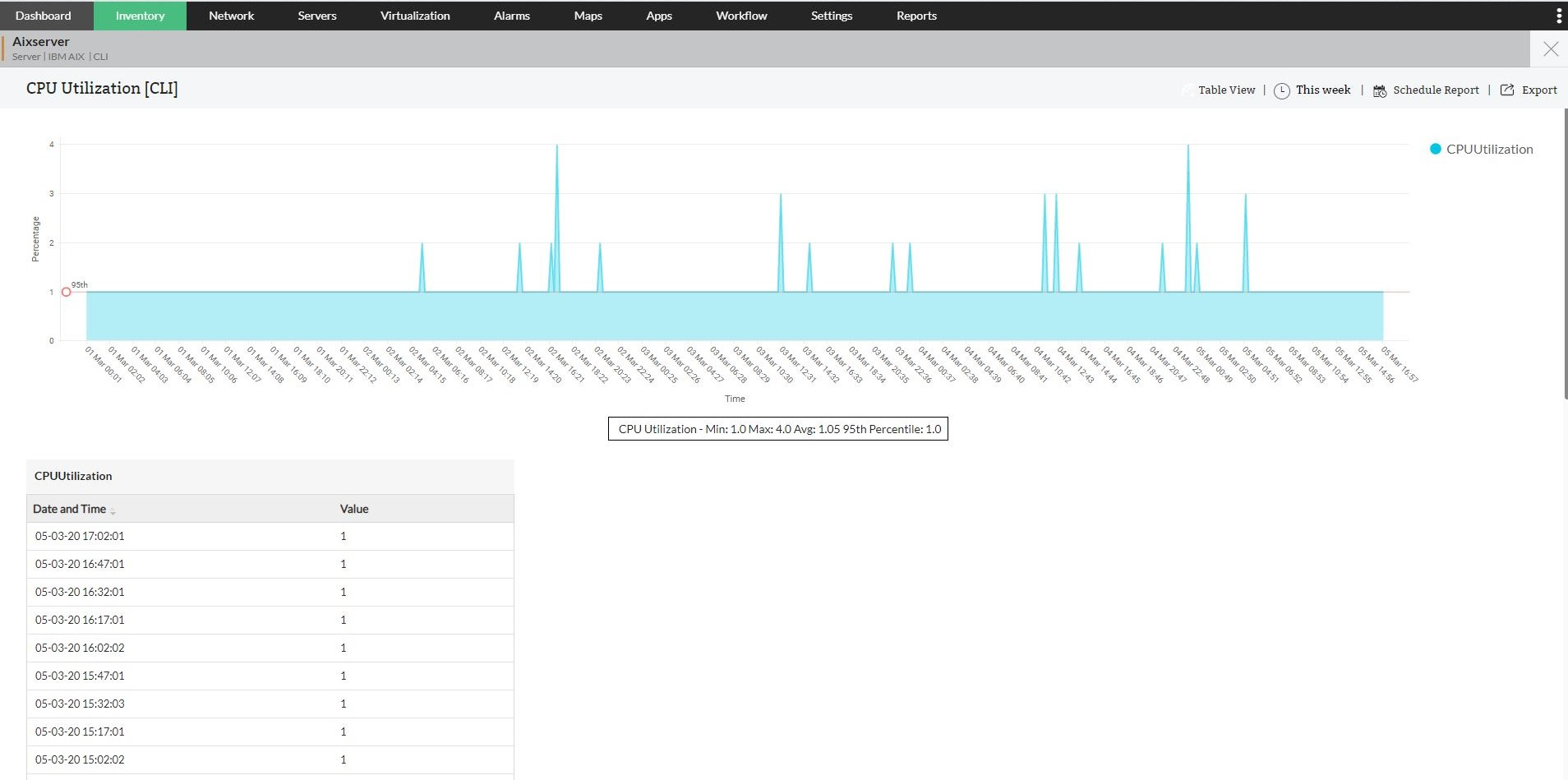 IBM Server Monitoring Tool - ManageEngine OpManager