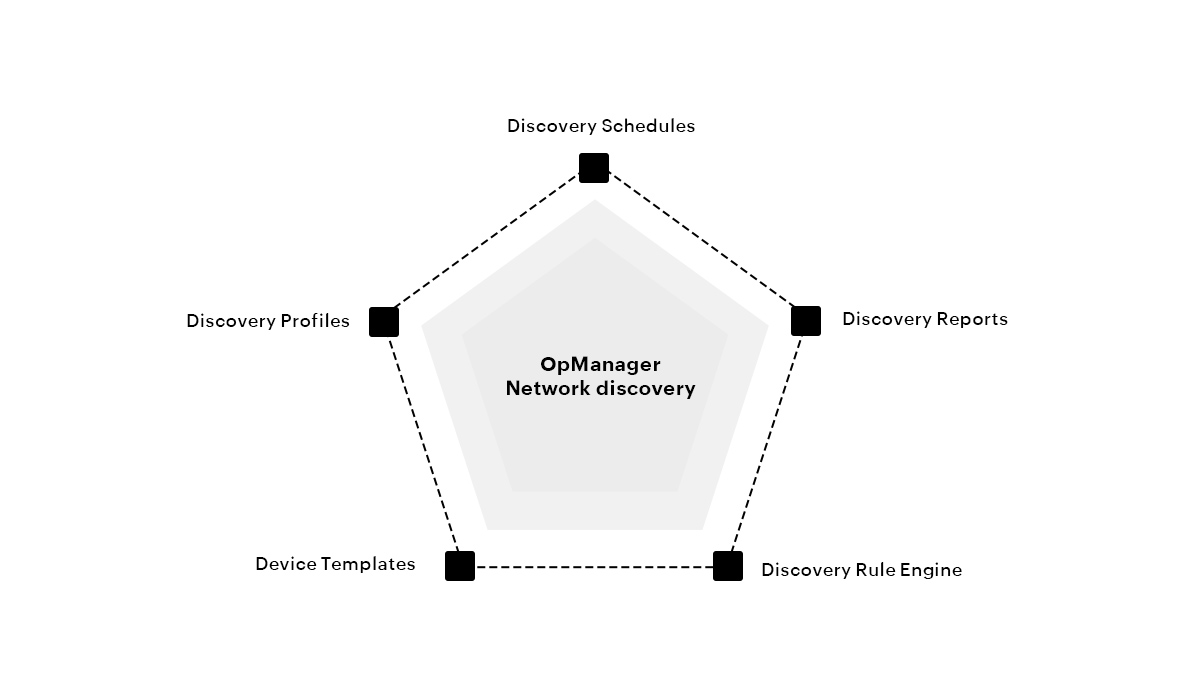 Network Discovery Tool - ManageEngine OpManager