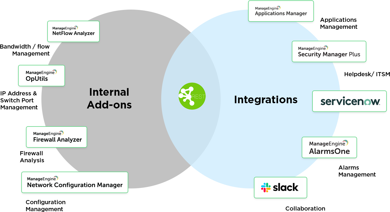 Cisco Network Management Tools - ManageEngine OpManager