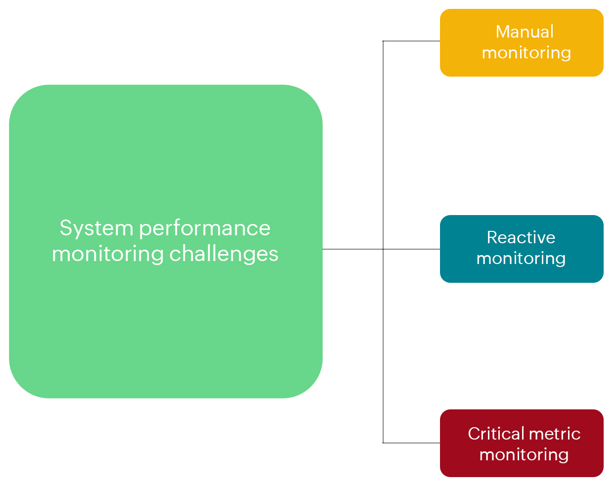 System Performance Monitoring - ManageEngine OpManager