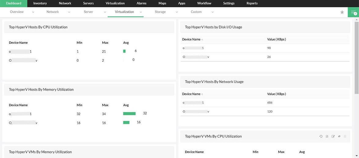 VMware Performance Monitoring Dashboard
