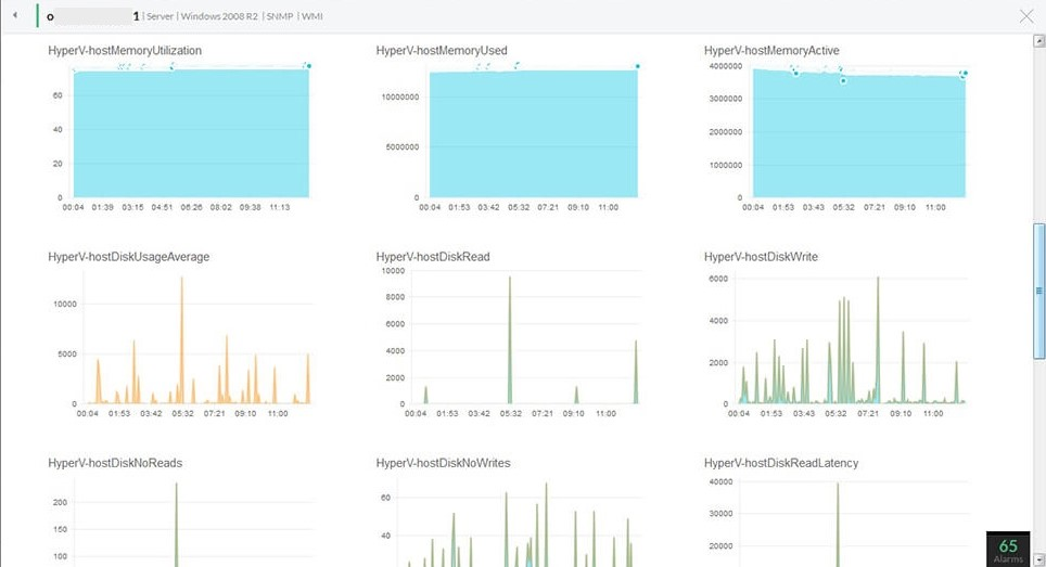 Monitoring ESX Servers