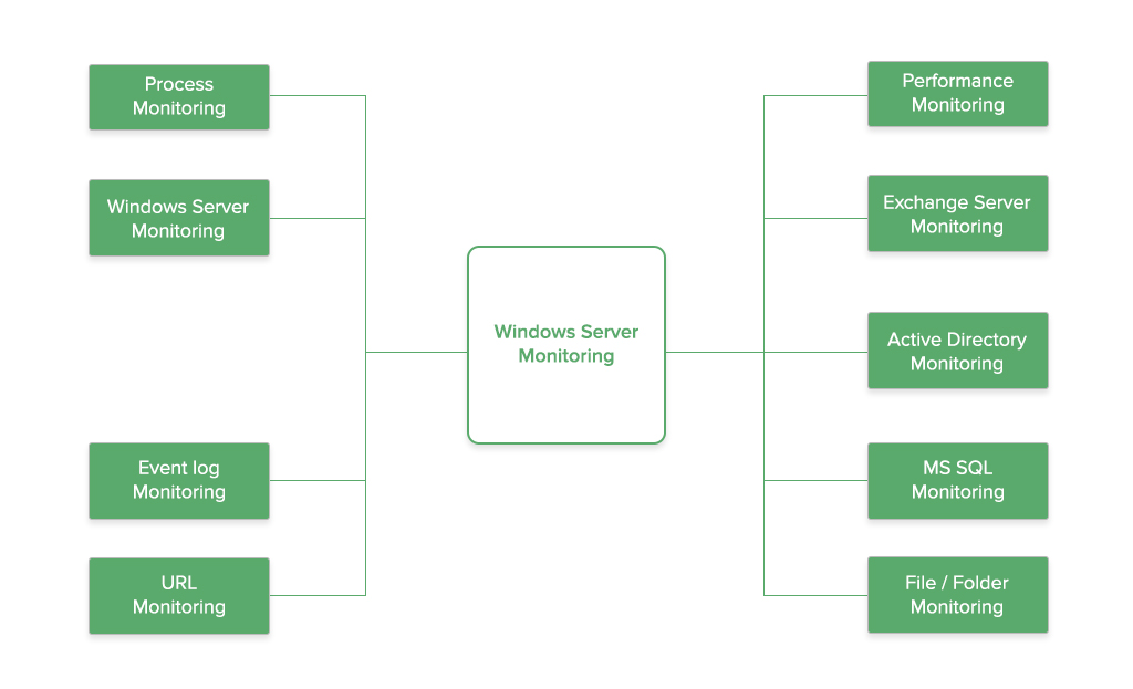 Windows Server Monitoring - ManageEngine OpManager