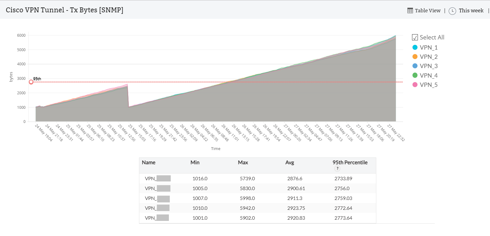 VPN Tunnel Reports - ManageEngine <span class=