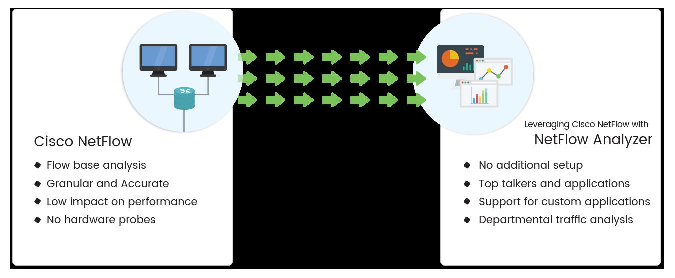 Cisco Web