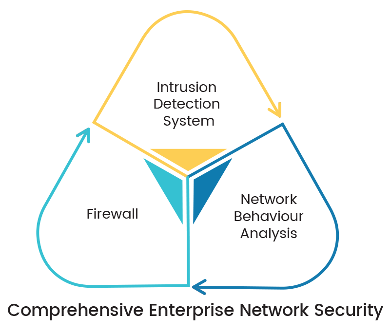 comprehensive enterprise network security