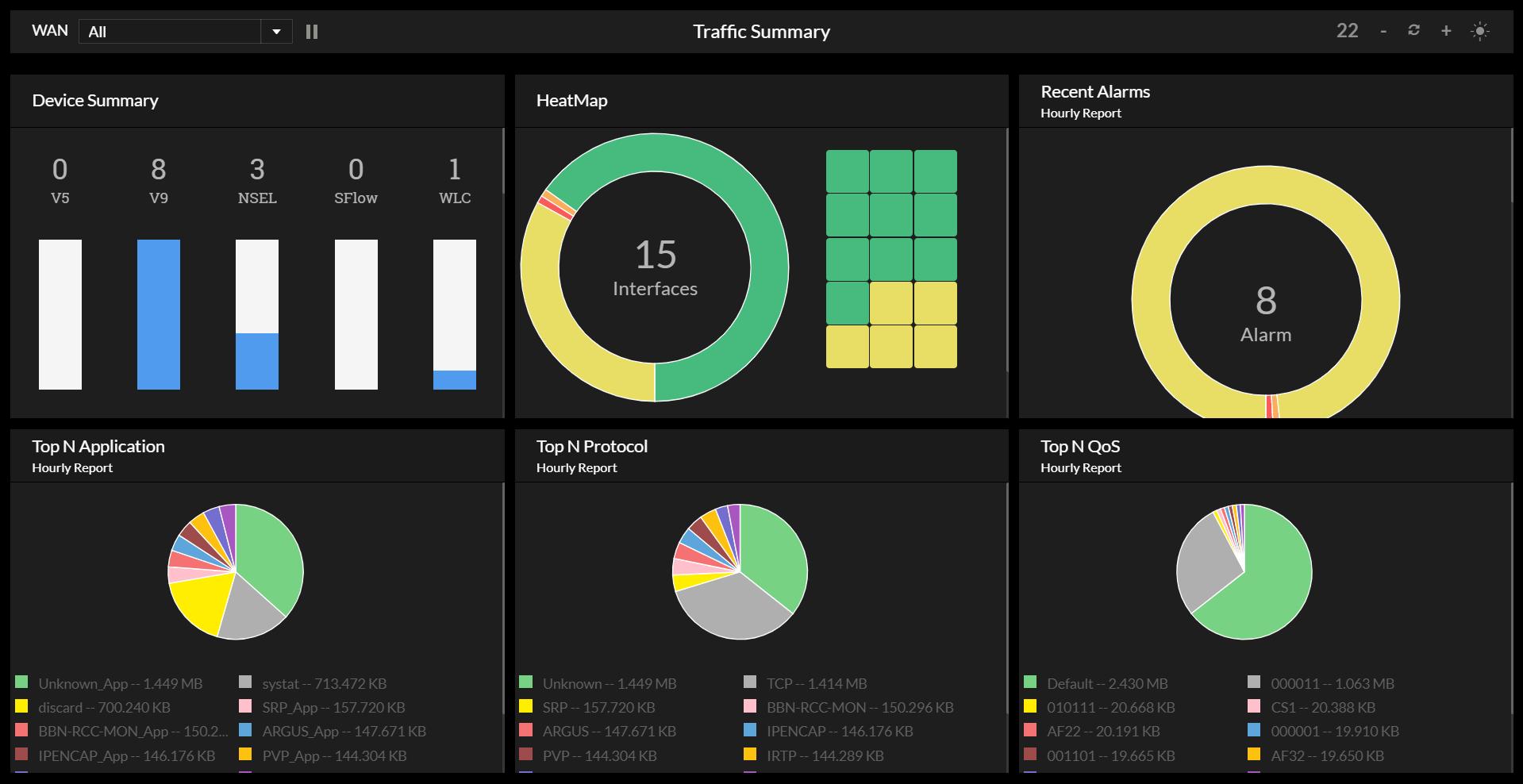 Bandwidth Control - ManageEngine NetFlow Analyzer