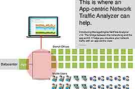 5 ways an app-centric network traffic analyzer can help you