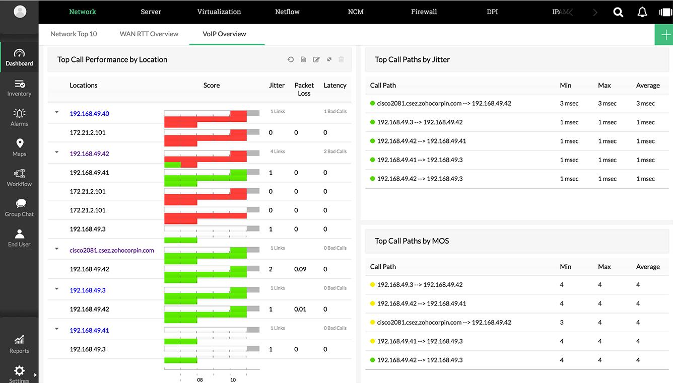 Top call path dashboard