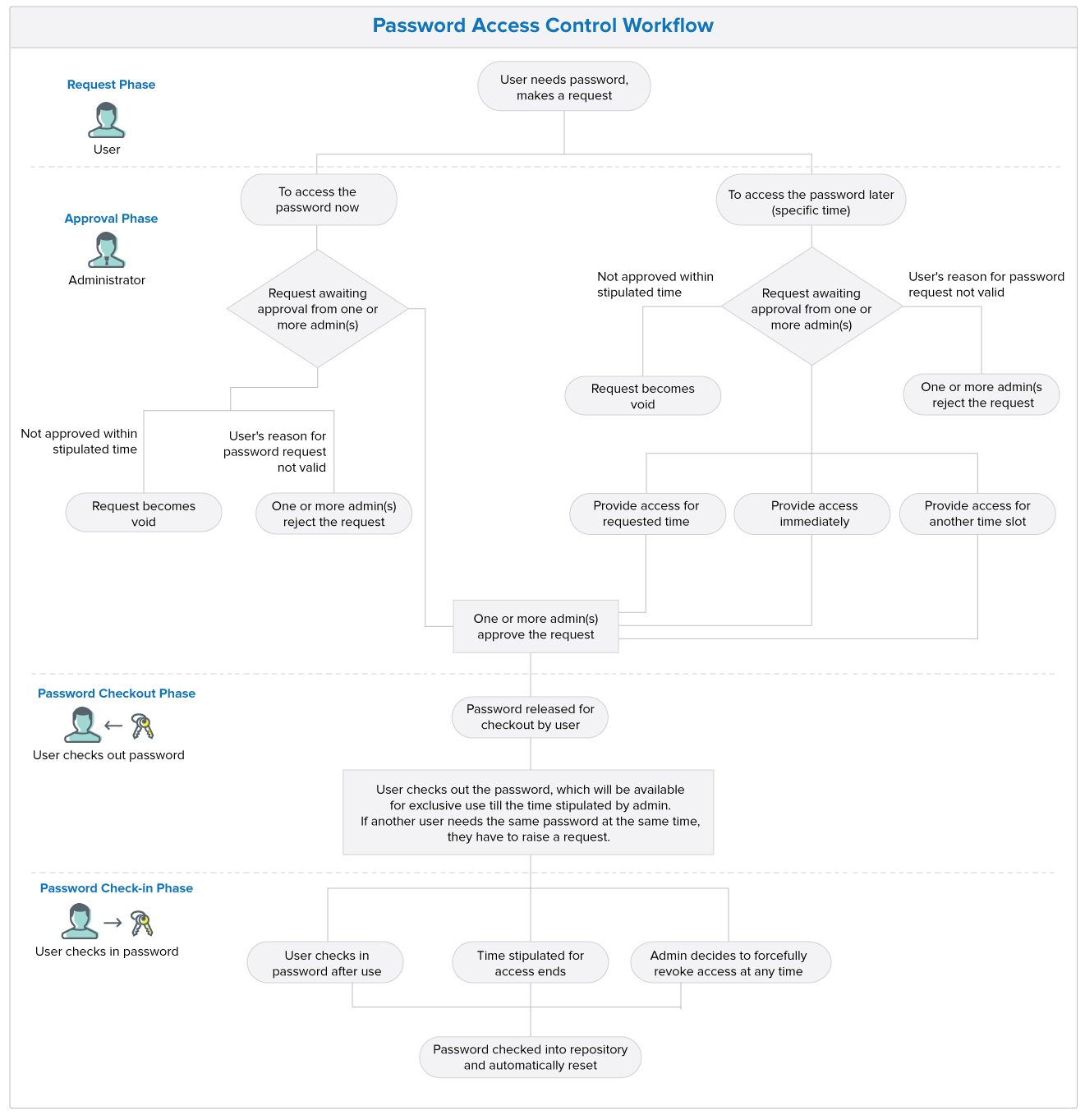 Access Control Workflow