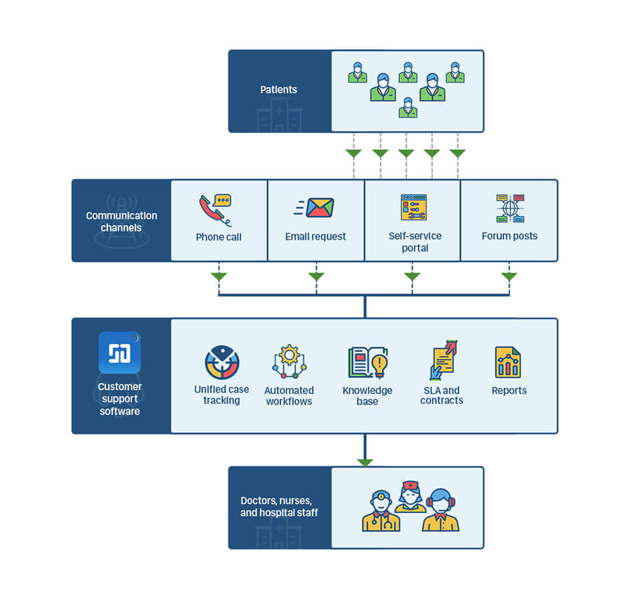 Healthcare help desk software