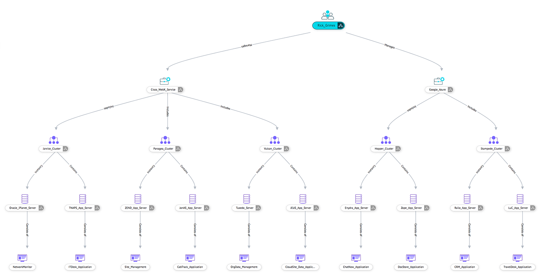 configuration items relationship
