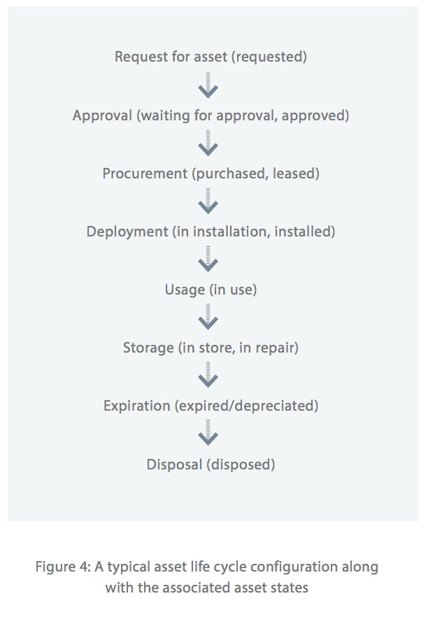 IT asset management status & asset lifecycle management best practices