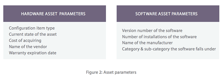 Hardware & software IT asset (ITAM) parameters