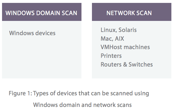 Windows domain scan & network scan