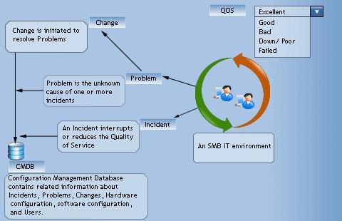 ITIL help desk QOS