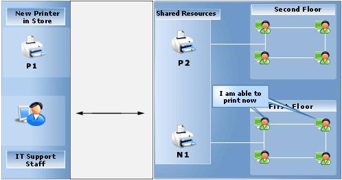 ITIL change management for SMB