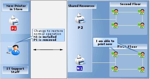 ITIL problem management for SMB