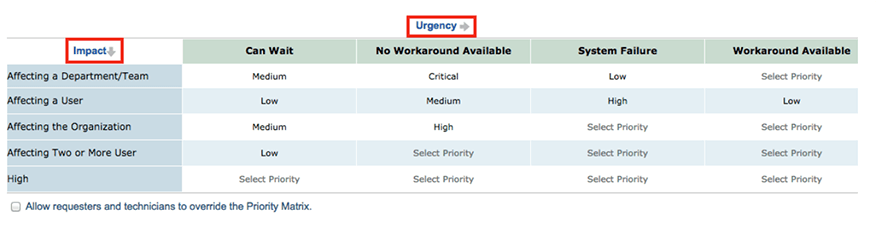 Priority urgency matrix