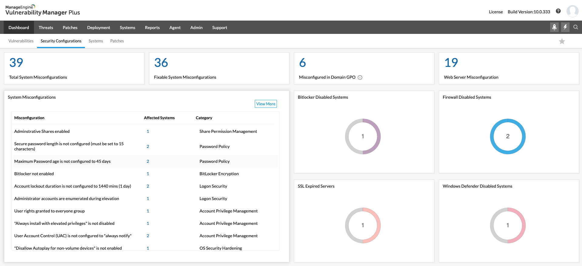 Security Configuration Management dashboard - ManageEngine Vulnerability Manager Plus