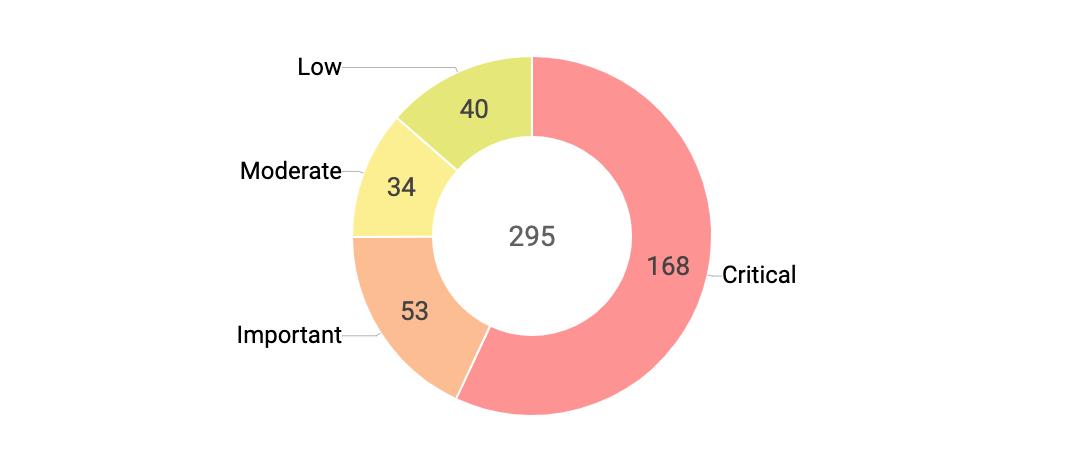 Severity summary to perform vulnerability analysis based on vulnerability severity ratings.